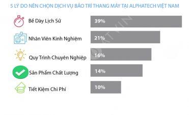 5 lý do nên chọn dịch vụ bảo trì thang máy của Alphatech Việt Nam