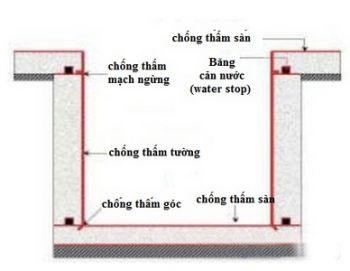 Phương pháp chống thấm hố pit thang máy